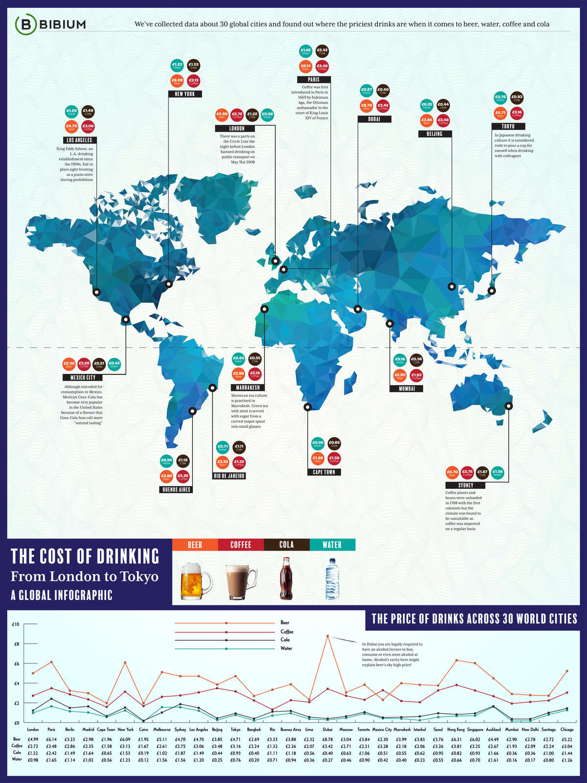 The Cost Of Drinking From London To Tokyo A Global Infogrpahic